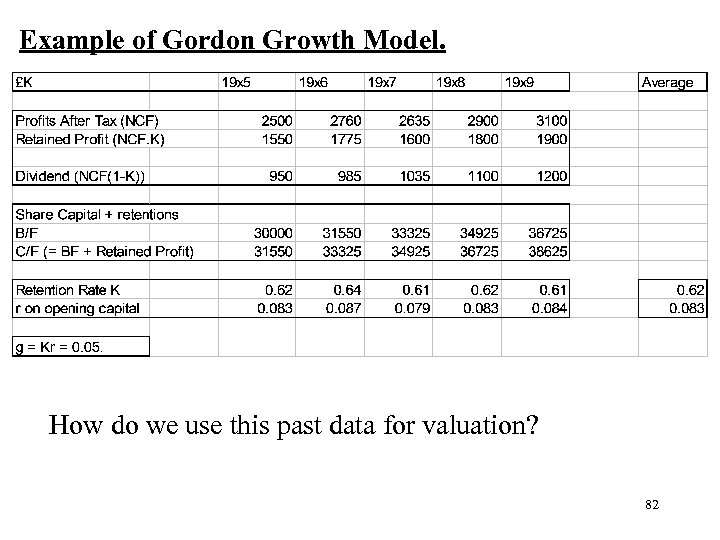 Example of Gordon Growth Model. How do we use this past data for valuation?
