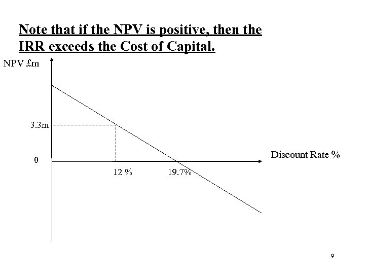 Note that if the NPV is positive, then the IRR exceeds the Cost of