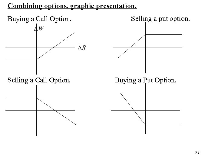 Combining options, graphic presentation. Buying a Call Option. Selling a put option. Buying a