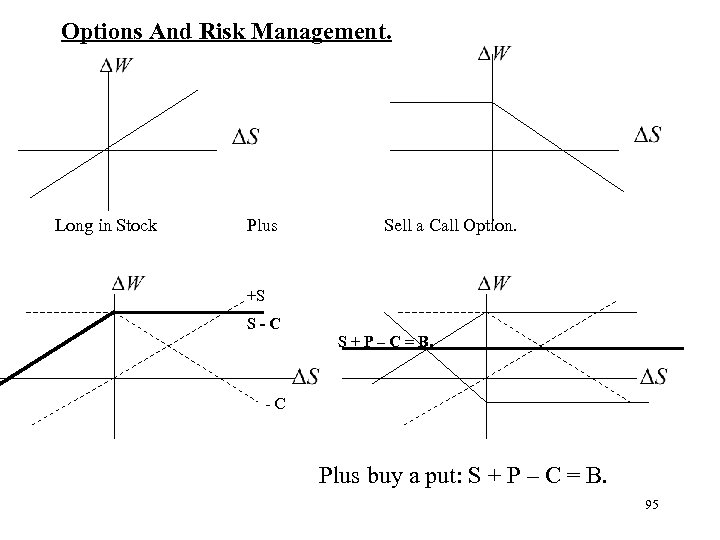 Options And Risk Management. Long in Stock Plus Sell a Call Option. +S S-C