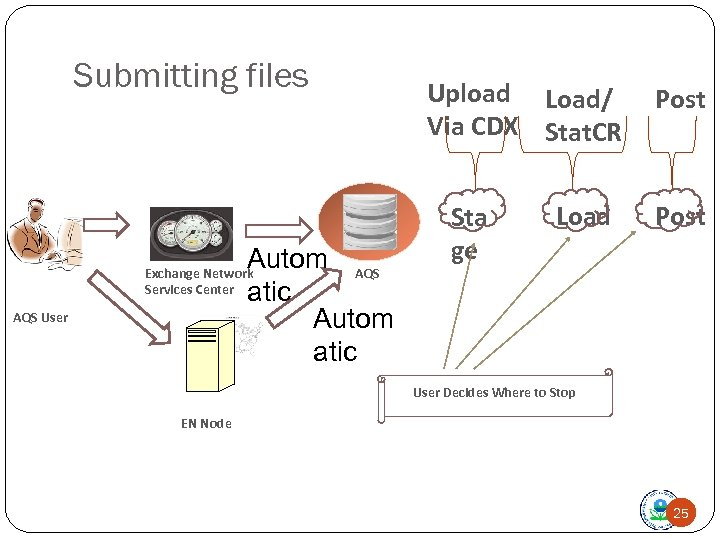 Submitting files Autom AQS atic Autom atic Exchange Network Services Center AQS User Upload