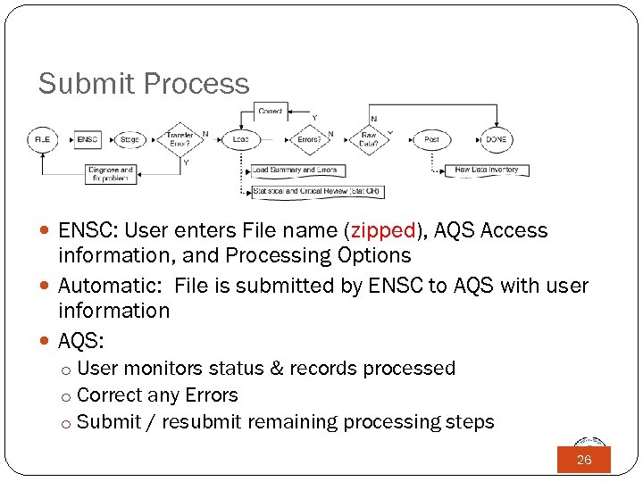 Submit Process ENSC: User enters File name (zipped), AQS Access information, and Processing Options