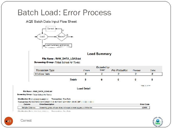 Batch Load: Error Process AQS Batch Data Input Flow Sheet l 43 Correct