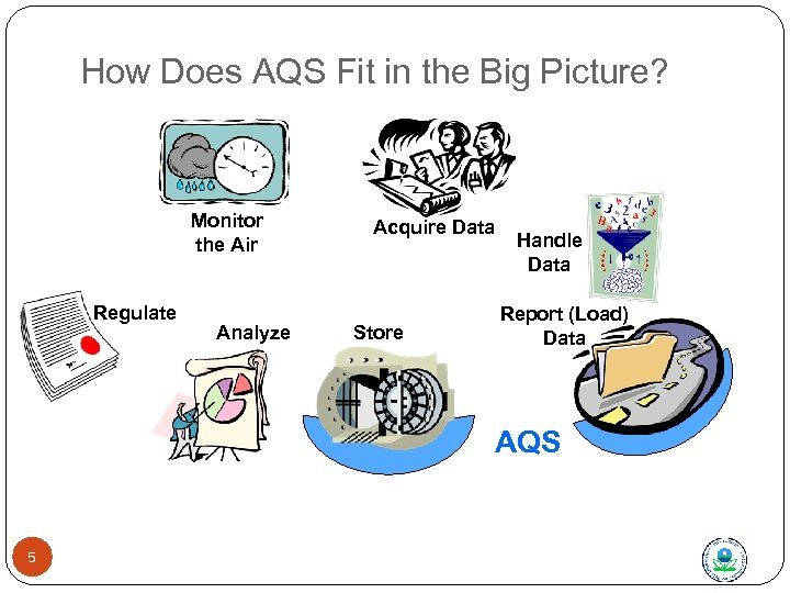 How Does AQS Fit in the Big Picture? Monitor the Air Regulate Analyze Acquire