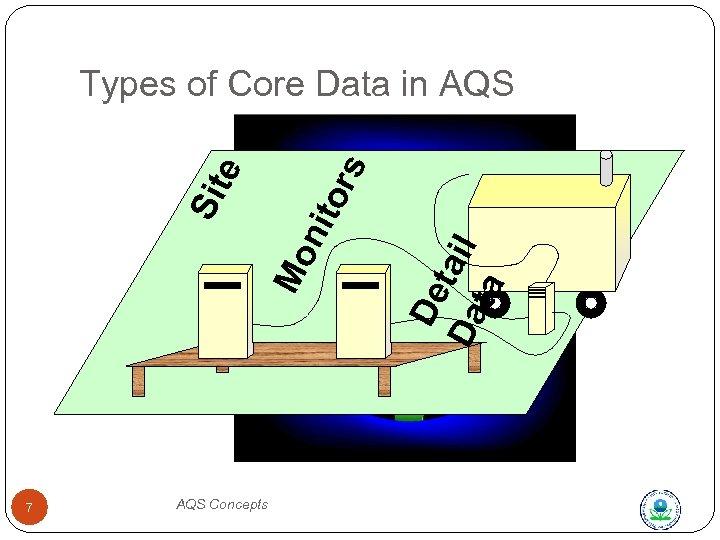 7 AQS Concepts De Da tail ta Mo n ito Sit e rs Types