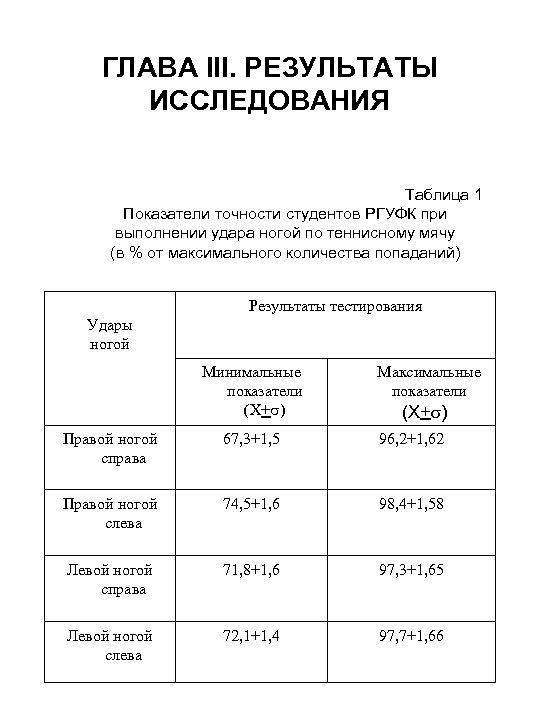 ГЛАВА III. РЕЗУЛЬТАТЫ ИССЛЕДОВАНИЯ Таблица 1 Показатели точности студентов РГУФК при выполнении удара ногой