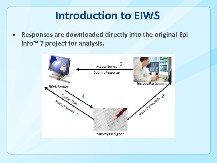 Introduction to EIWS § Responses are downloaded directly into the original Epi Info™ 7