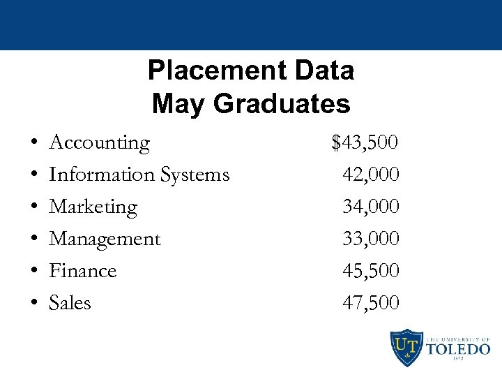 Placement Data May Graduates • • • Accounting Information Systems Marketing Management Finance Sales