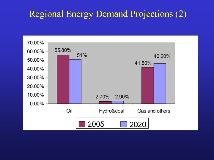 Regional Energy Demand Projections (2) 2005 2020
