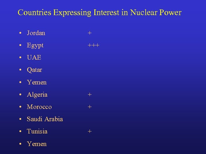 Countries Expressing Interest in Nuclear Power • Jordan + • Egypt +++ • UAE