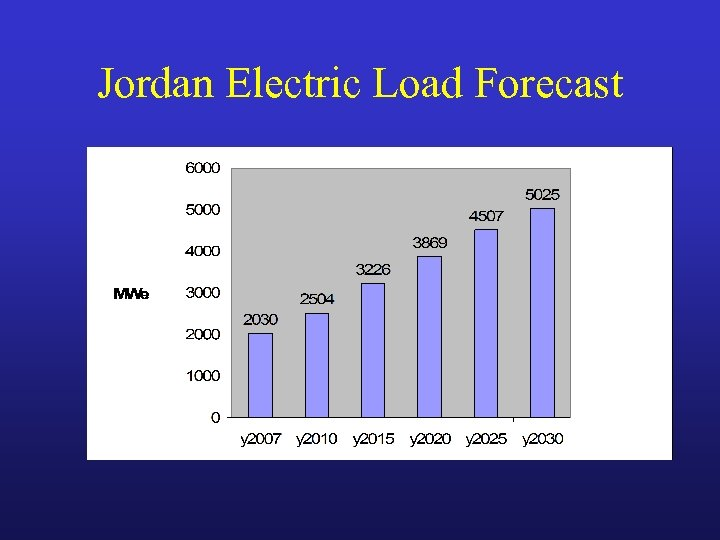 Jordan Electric Load Forecast