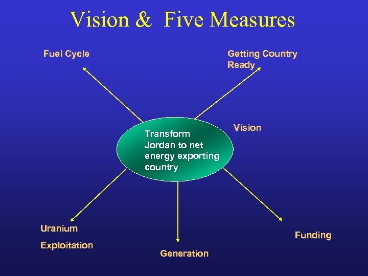 Vision & Five Measures Fuel Cycle Getting Country Ready Transform Jordan to net energy
