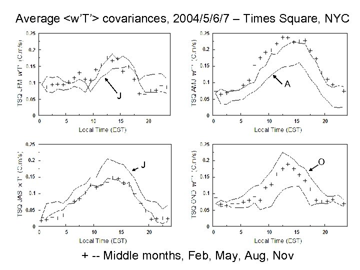 Average <w'T'> covariances, 2004/5/6/7 – Times Square, NYC A J J + -- Middle