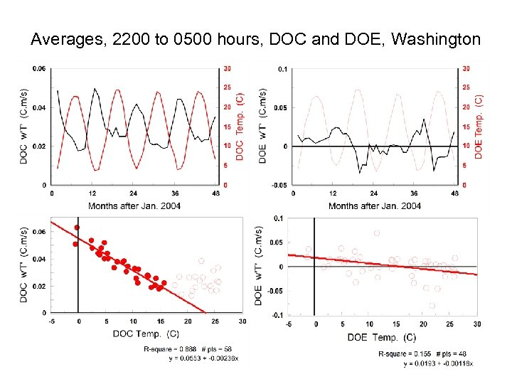 Averages, 2200 to 0500 hours, DOC and DOE, Washington