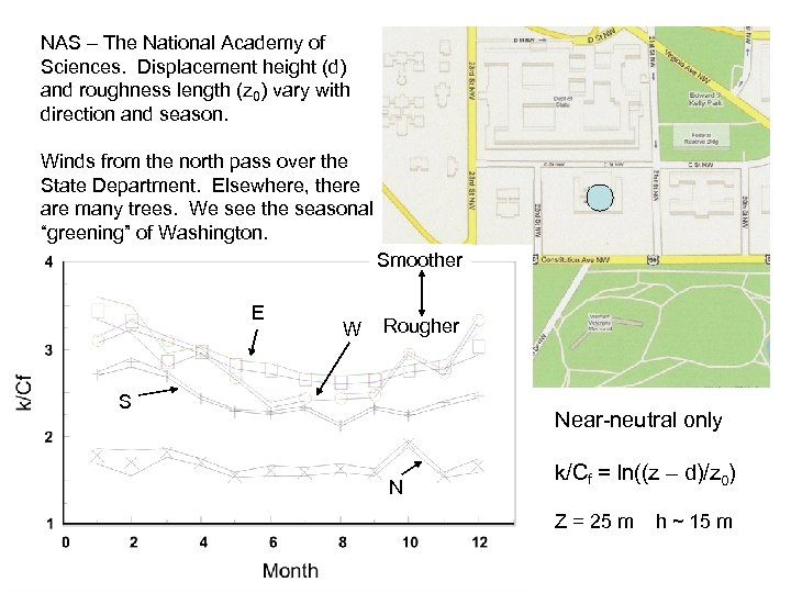 NAS – The National Academy of Sciences. Displacement height (d) and roughness length (z