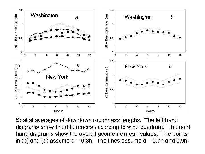 Washington a c Washington New York b d New York Spatial averages of downtown