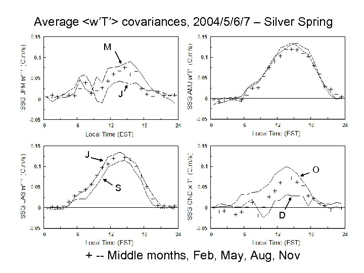 Average <w'T'> covariances, 2004/5/6/7 – Silver Spring M J J O S D +