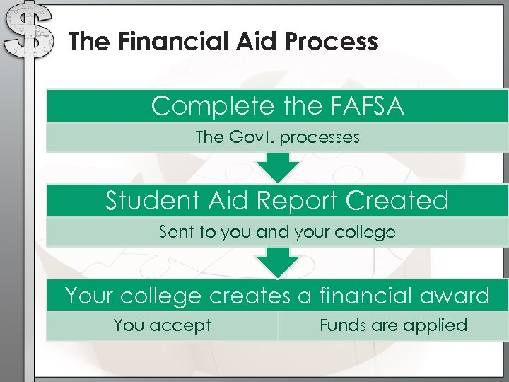 The Financial Aid Process Complete the FAFSA The Govt. processes Student Aid Report Created