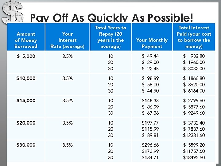 Pay Off As Quickly As Possible!