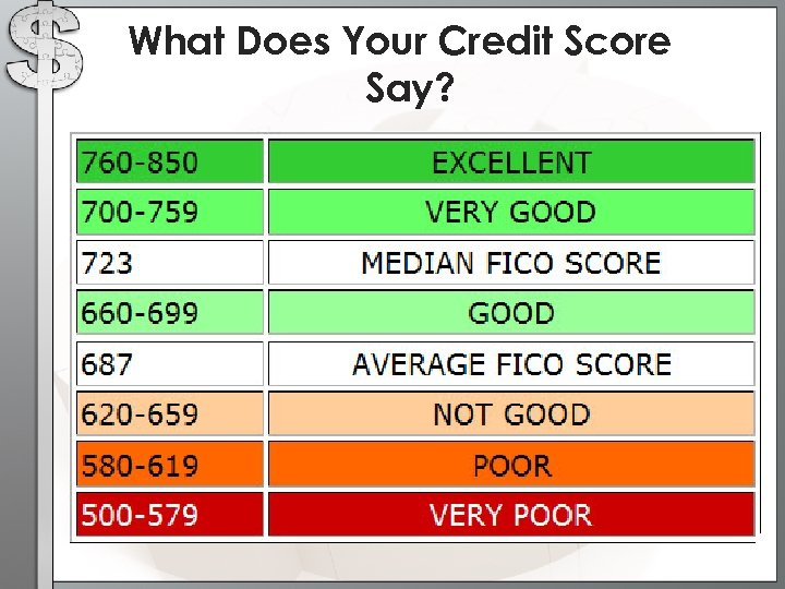 What Does Your Credit Score Say?