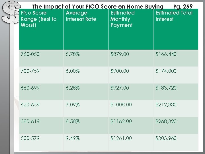 The Impact of Your FICO Score on Home Buying Pg. 259 Fico Score Range