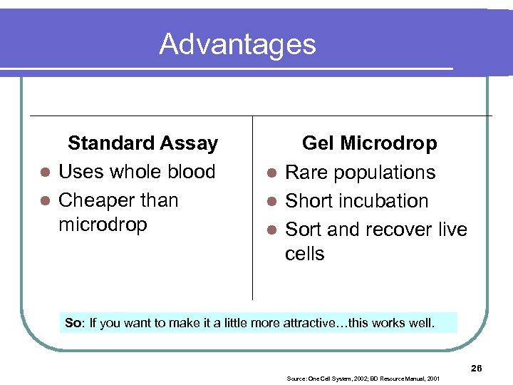 Advantages Standard Assay l Uses whole blood l Cheaper than microdrop Gel Microdrop l