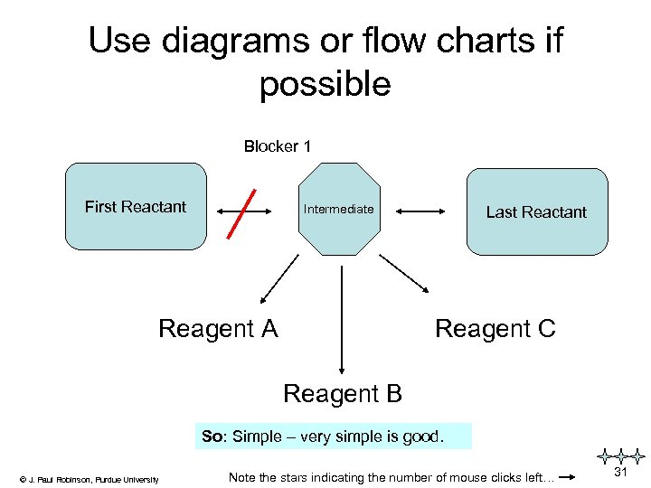 Use diagrams or flow charts if possible Blocker 1 First Reactant Intermediate Reagent A