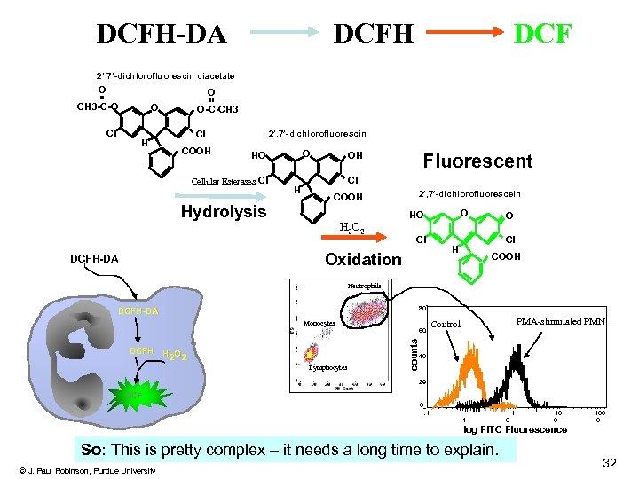 DCFH-DA DCFH DCF 2', 7'-dichlorofluorescin diacetate O O CH 3 -C-O Cl O H