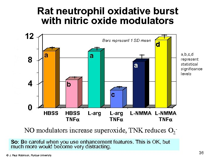 Rat neutrophil oxidative burst with nitric oxide modulators 12 8 Bars represent 1 SD