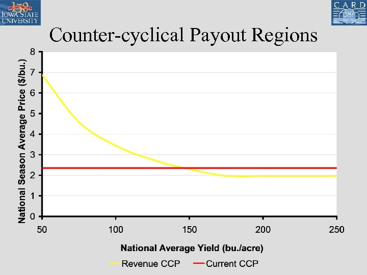 Counter-cyclical Payout Regions