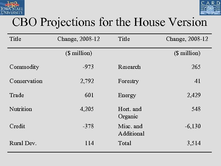 CBO Projections for the House Version Title Change, 2008 -12 Title ($ million) Change,