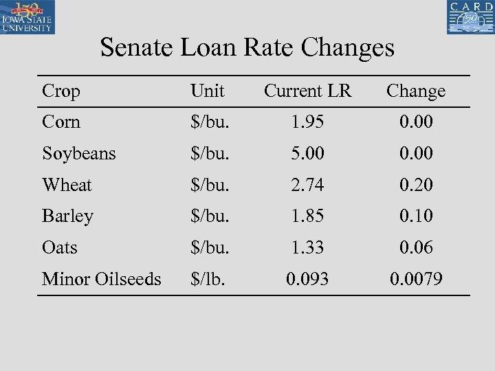 Senate Loan Rate Changes Crop Unit Current LR Change Corn $/bu. 1. 95 0.