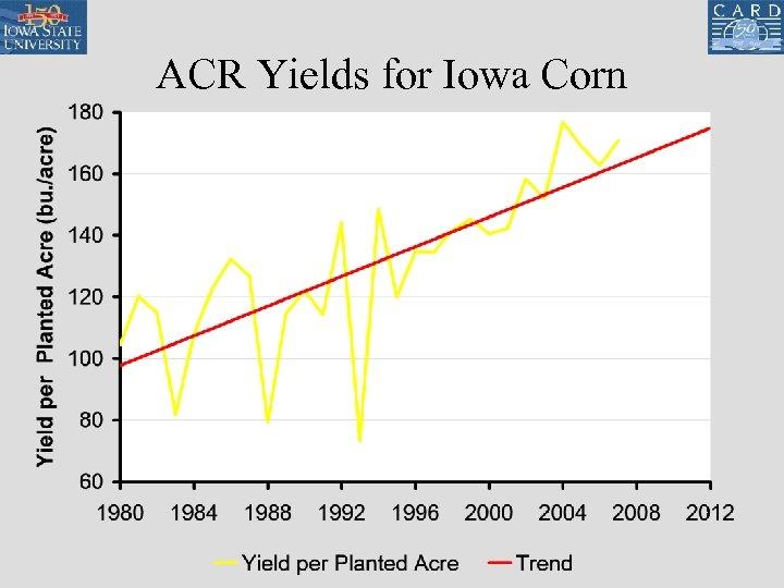 ACR Yields for Iowa Corn