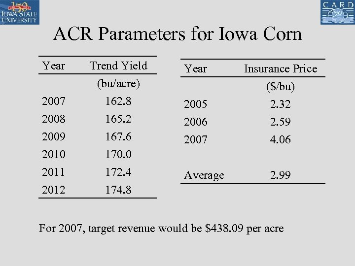 ACR Parameters for Iowa Corn Year 2007 2008 Trend Yield (bu/acre) 162. 8 165.