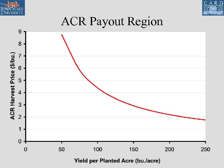 ACR Payout Region