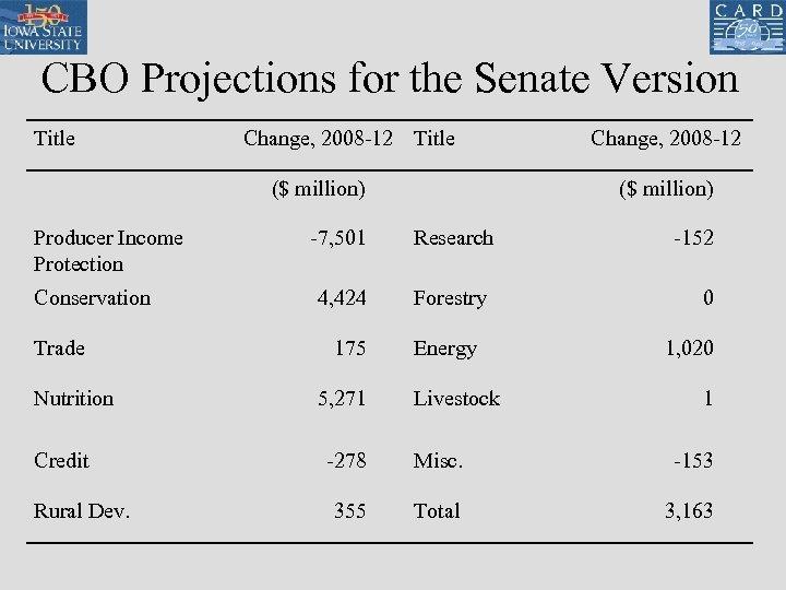 CBO Projections for the Senate Version Title Change, 2008 -12 Title ($ million) Producer