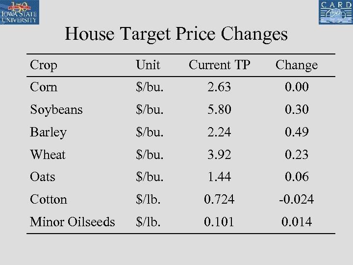 House Target Price Changes Crop Unit Current TP Change Corn $/bu. 2. 63 0.