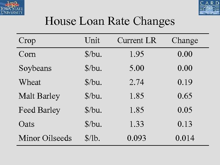 House Loan Rate Changes Crop Unit Current LR Change Corn $/bu. 1. 95 0.