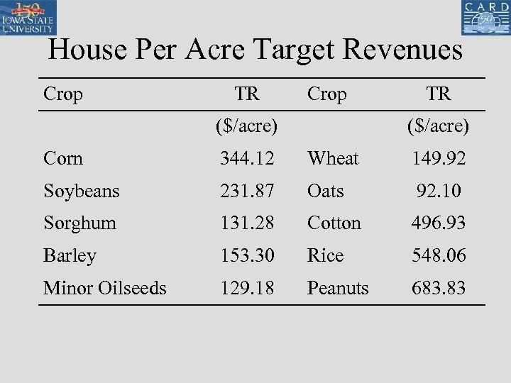 House Per Acre Target Revenues Crop TR Crop ($/acre) TR ($/acre) Corn 344. 12