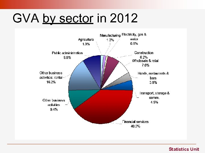 GVA by sector in 2012 Statistics Unit