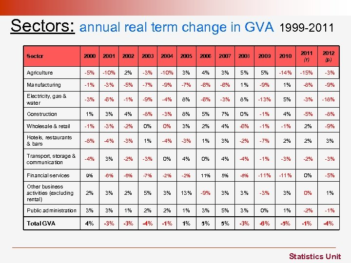 Sectors: annual real term change in GVA 1999 -2011 Sector 2000 2001 2002 2003