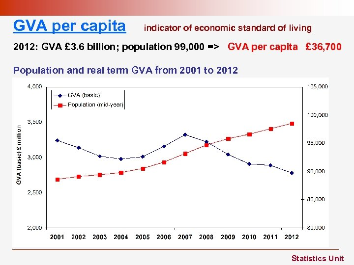 GVA per capita indicator of economic standard of living 2012: GVA £ 3. 6