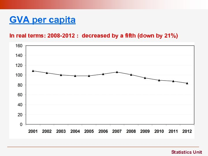 GVA per capita In real terms: 2008 -2012 : decreased by a fifth (down