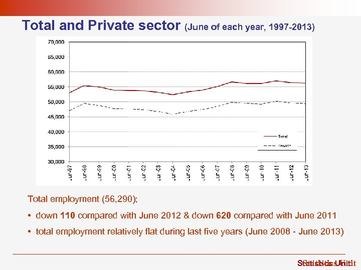 Total and Private sector (June of each year, 1997 -2013) Total employment (56, 290);