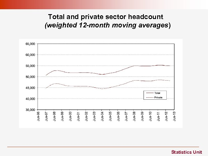 Total and private sector headcount (weighted 12 -month moving averages) Statistics Unit