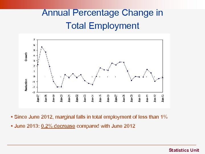 Annual Percentage Change in Total Employment • Since June 2012, marginal falls in total
