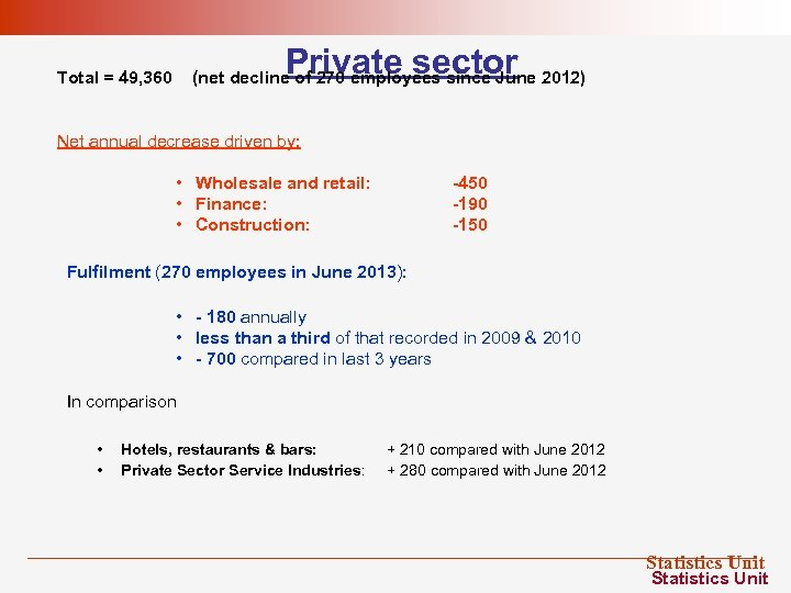 Private sector Total = 49, 360 (net decline of 270 employees since June 2012)