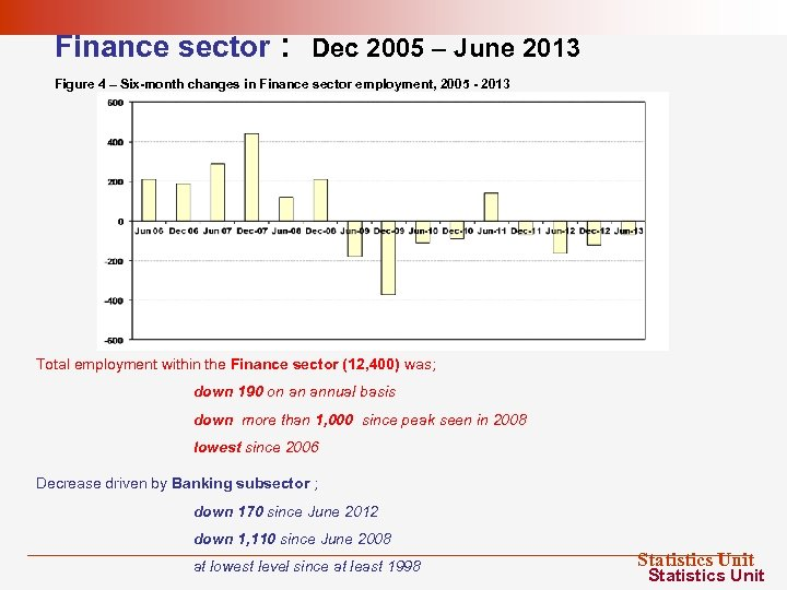 Finance sector : Dec 2005 – June 2013 Figure 4 – Six-month changes in