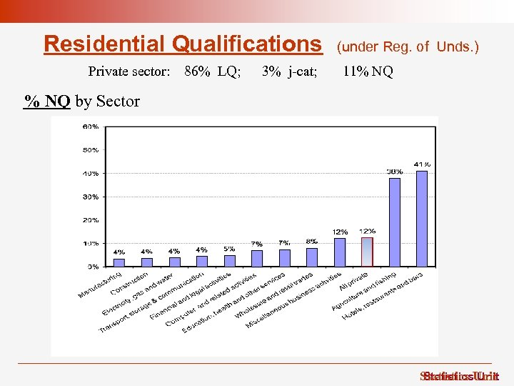 Residential Qualifications Private sector: 86% LQ; 3% j-cat; (under Reg. of Unds. ) 11%