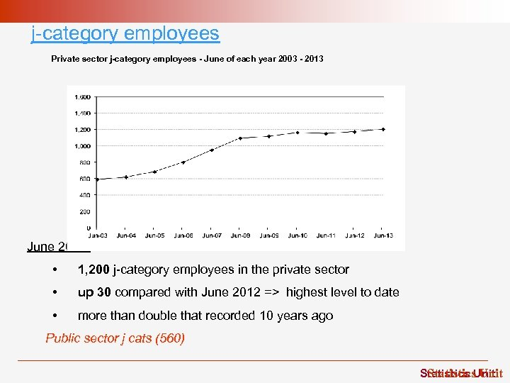 j-category employees Private sector j-category employees - June of each year 2003 - 2013